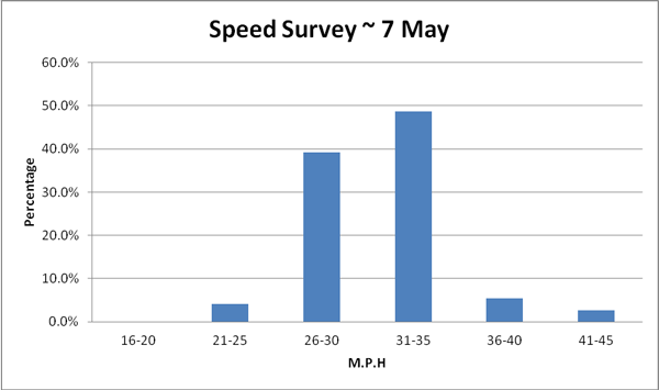 May speed survey graph